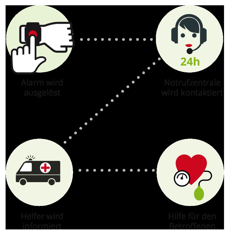 ProVita Notrufkette – So geht es!